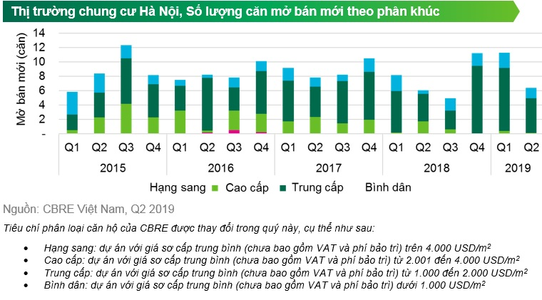 CBRE Releases Q2 2019 Quarterly Report Highlights Hanoi Market