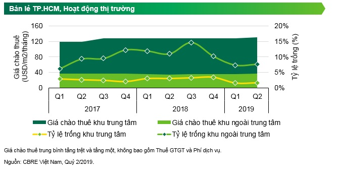 CBRE Releases Q2 2019 Quarterly Report Highlights Ho Chi Minh City Market